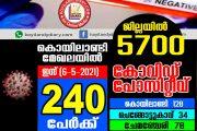 ജില്ലയിൽ ഇന്ന് 5700 പോസിറ്റീവ് കേസുകൾ: കൊയിലാണ്ടിയിൽ 240
